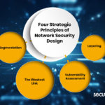 Four Strategic Principles of Network Security Design