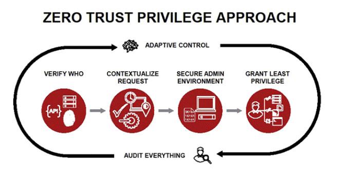 Design a Customized Zero Trust Network